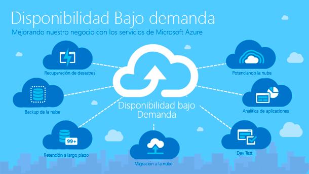 Microsoft Azure Licencias Licenciamiento en Ecuador